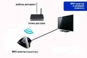 Схема подключения роутера к телевизору через wifi адаптер